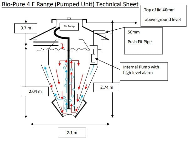 Bio Pure 4 Pumped Technical Sheet