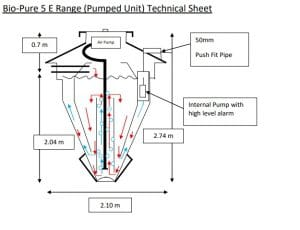 Bio-Pure 5 Pumped Technical Sheet