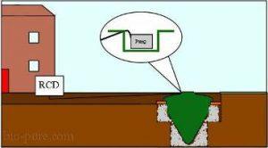 Bio-Pure Sewage Treatment Plant Installation Diagram 7