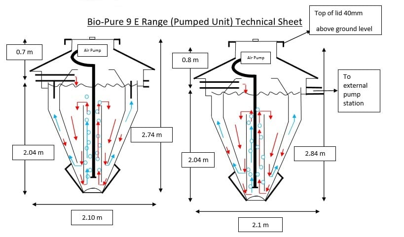 Bio-Pure 9 Pumped Technical Sheet
